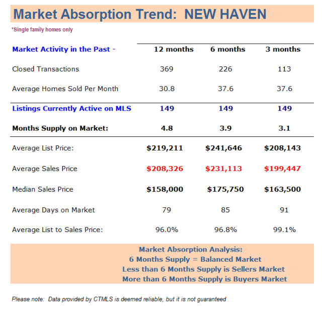 New Haven houses for sale