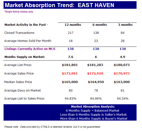East Haven homes for sale