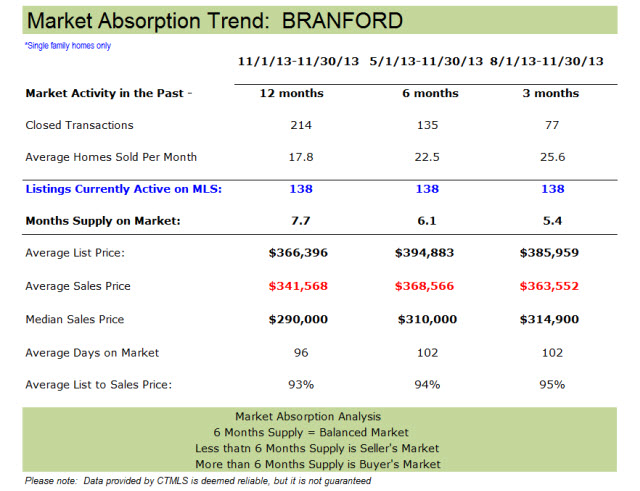 Branford homes for sale