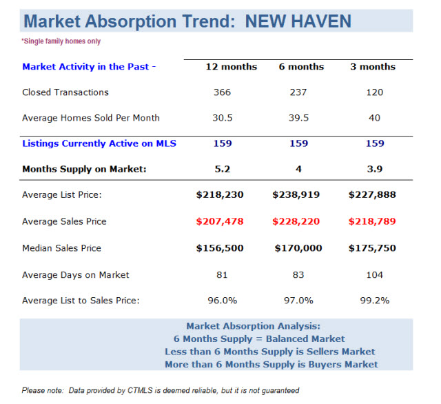New Haven Homes for Sale and Sold Market Report November 2013