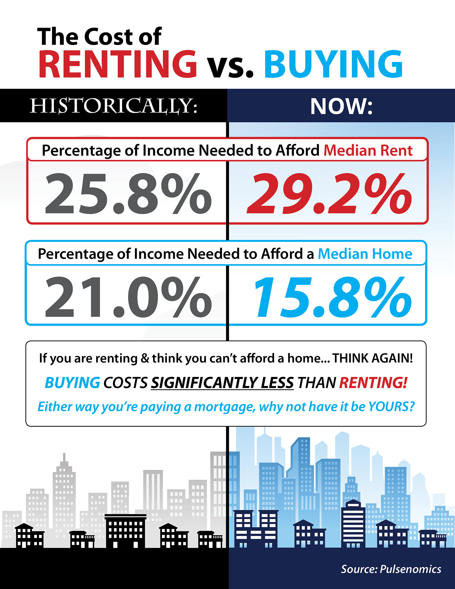 Should Branford CT Boomers Buy or Rent after Selling?